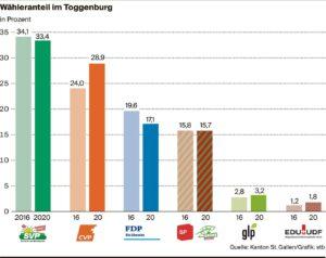 Die Ergebnisse der Kantonsratswahlen 2020 im Toggenburg
